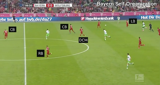 Complex Systems: Pep Guardiola Case Study - MBP School of