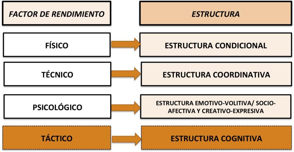 Estructuras Fútbol