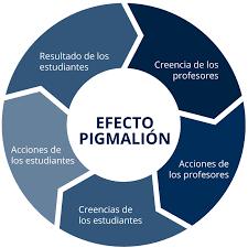 Efecto Pigmalión